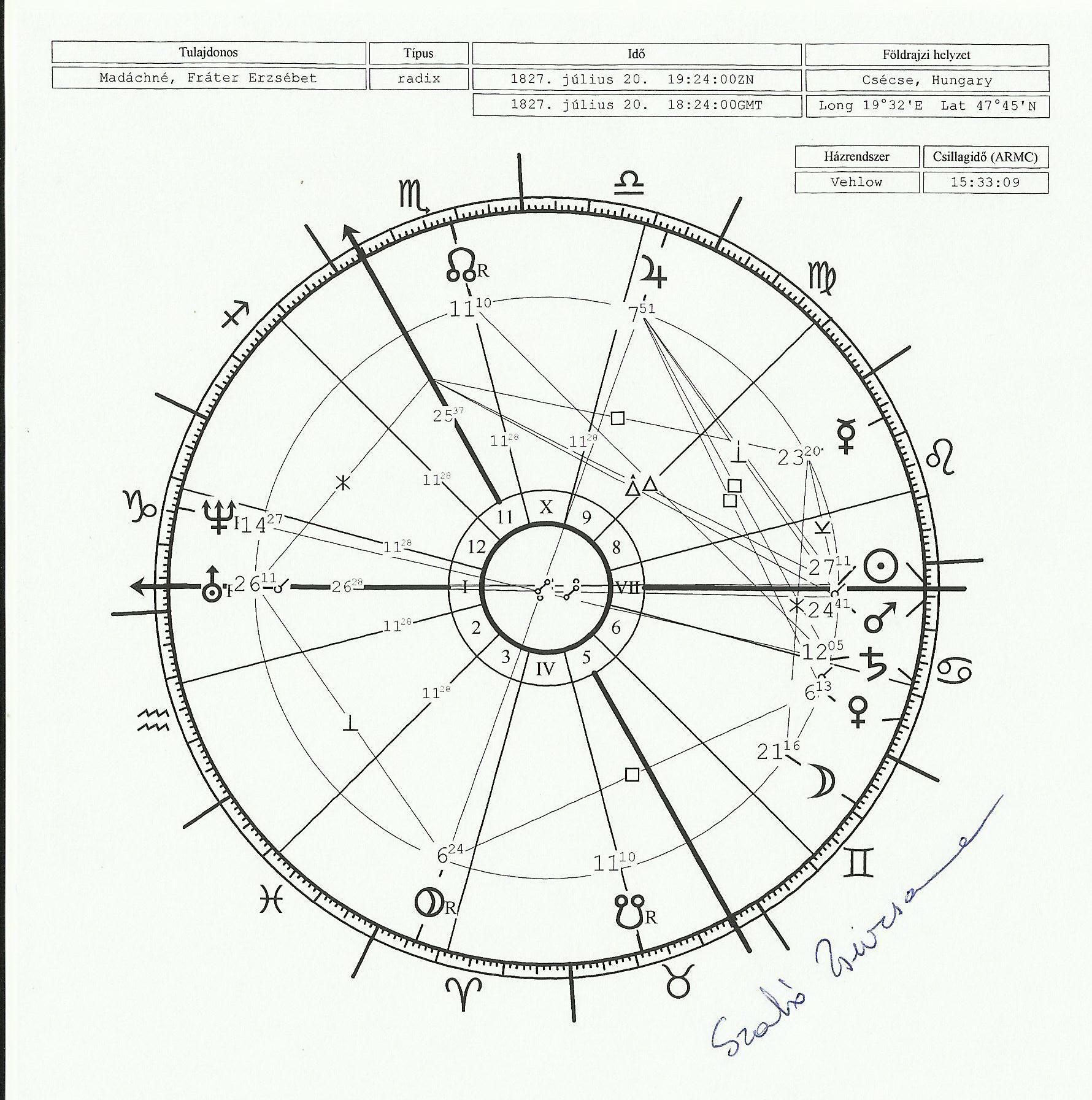 Asztrológiai házasságkötés