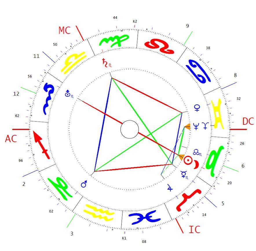 Egyeztetés asztrológia segítségével